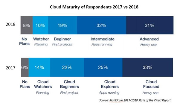 Cloud maturity of Respondents 2017 vs 2018